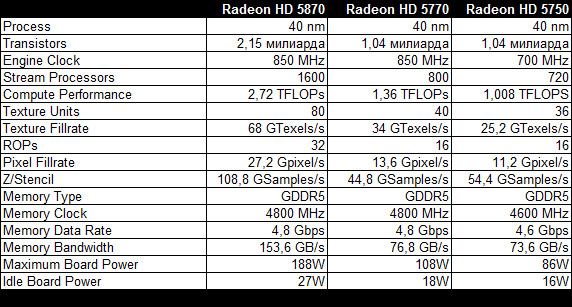 radeon-hd-5800-specs