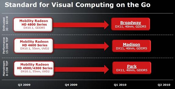 AMD_DX11_mobile_plan_Nov09