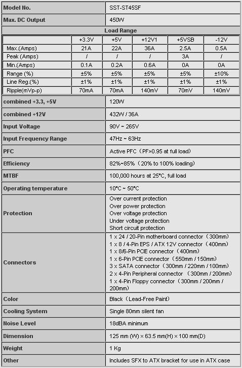 Характеристики на ST45SF