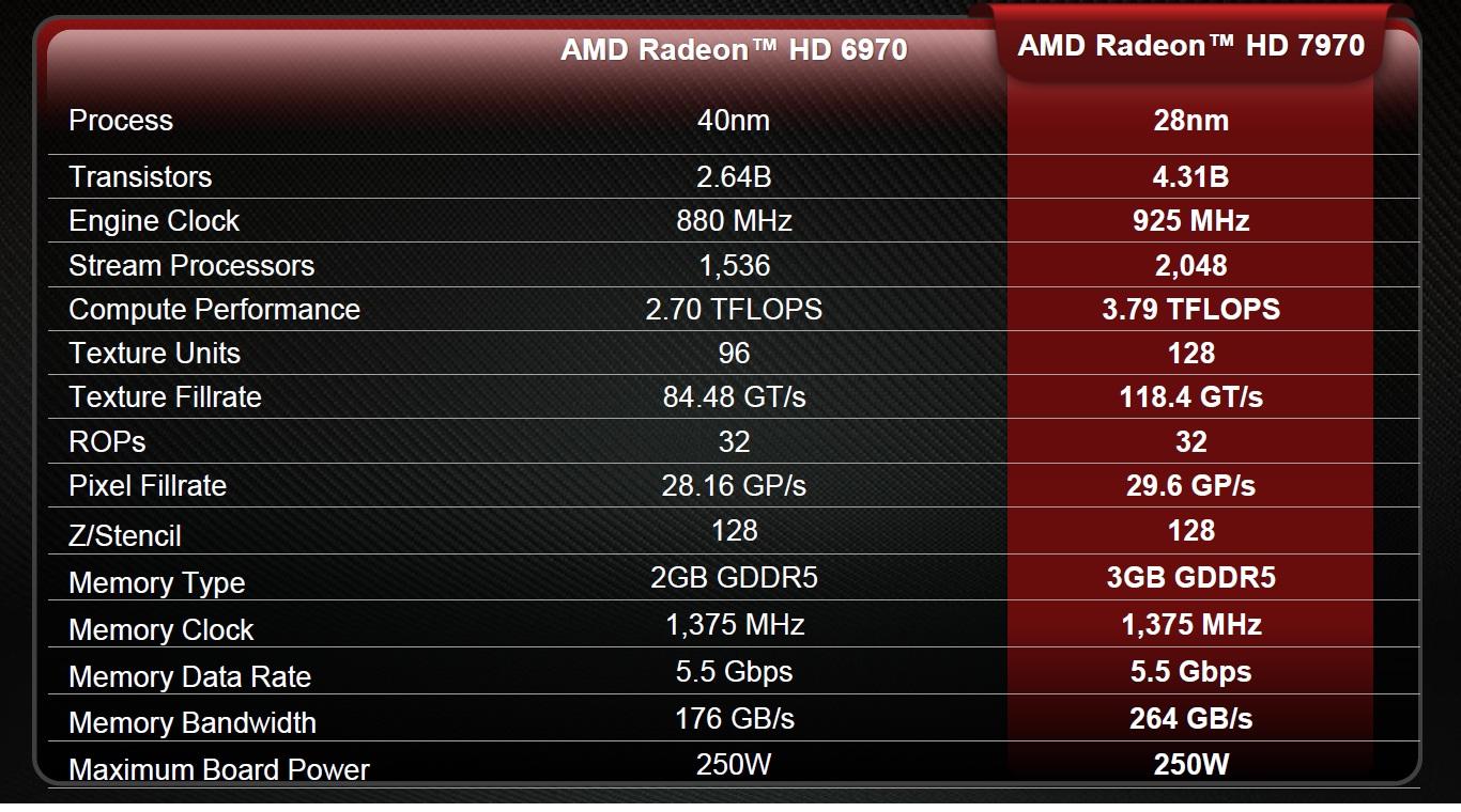 Amd Radeon Hd 6320 Driver Download