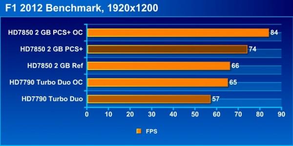 f1_2012_bench