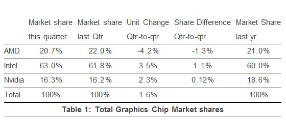 JPR_graphics_chips_shipments_Q3_2013