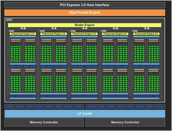 geforce-gtx-750-ti-gpu-block-diagram
