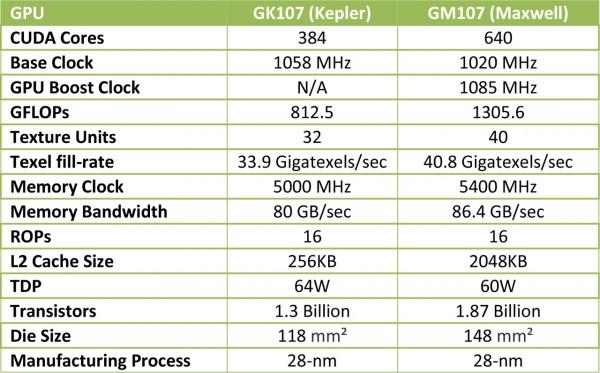 gk107-vs-gm107