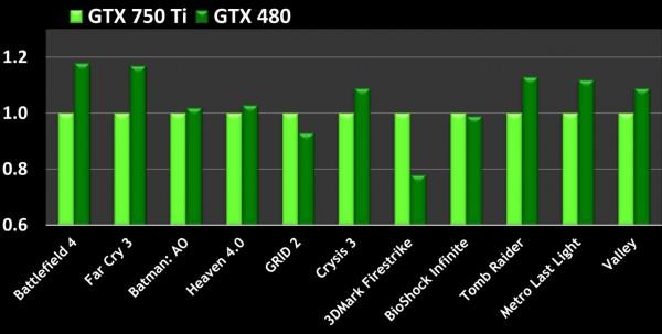 gtx-750-ti-vs-gtx-480