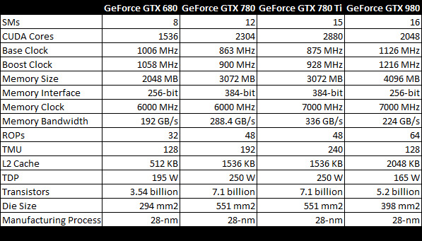 gtx-card-specifications