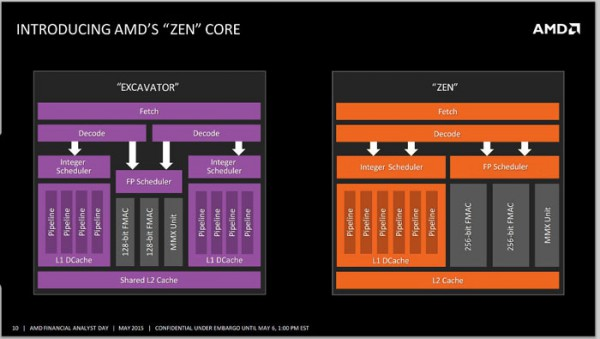 amd_zen_core_architecture