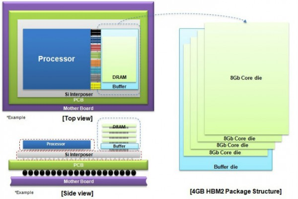 samsung_4GB_HBM2_DRAM_Structure_Main