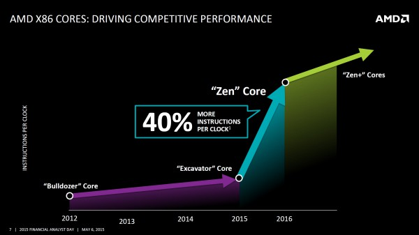 AMD_Zen_IPC