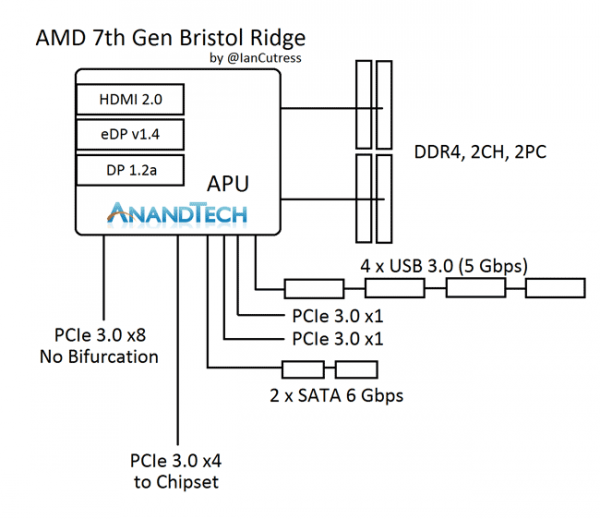 amd_bristol_ridge_apu_chip_out