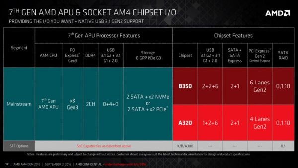 amd_chipsets_a320_b350_specs