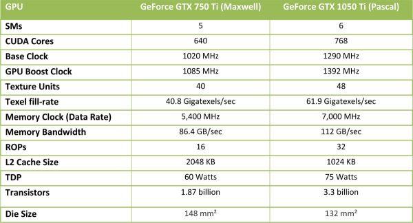 gtx-1050-ti-vs-750-ti