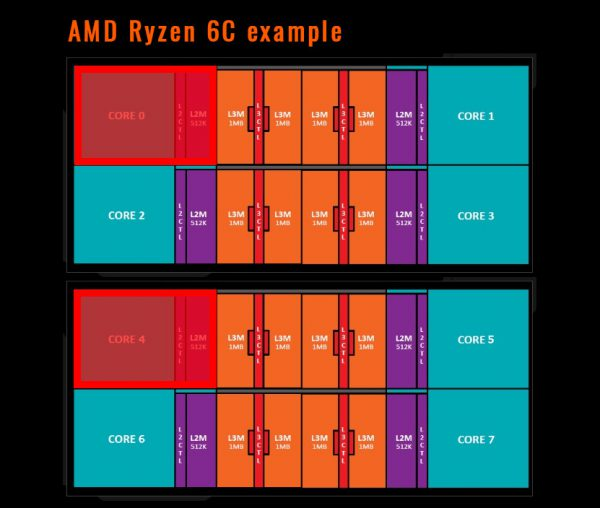 amd_ryzen_6_core_diag